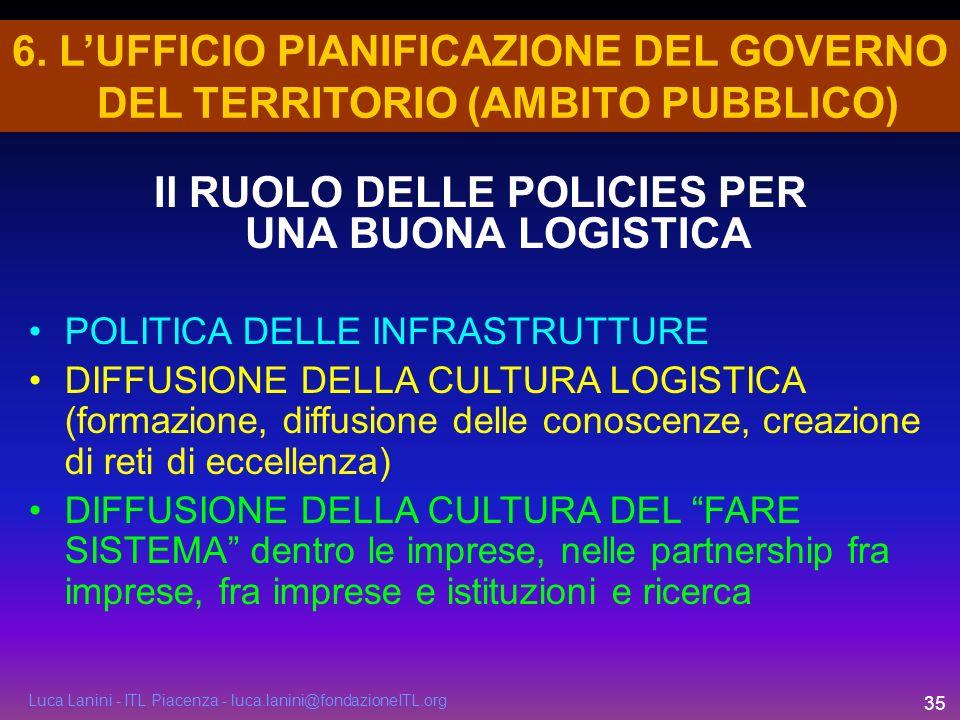 Luca Lanini - ITL Piacenza - luca.lanini@fondazioneITL.org 35 6. LUFFICIO PIANIFICAZIONE DEL GOVERNO DEL TERRITORIO (AMBITO PUBBLICO) POLITICA DELLE I