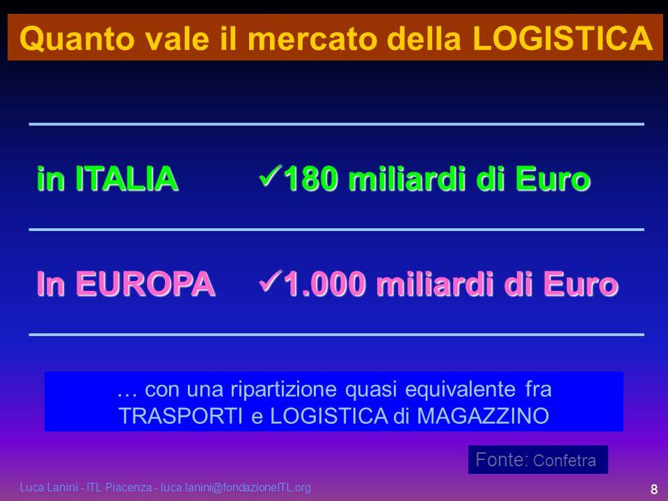 Luca Lanini - ITL Piacenza - luca.lanini@fondazioneITL.org 8 Quanto vale il mercato della LOGISTICA Fonte: Confetra in ITALIA 180 miliardi di Euro 180