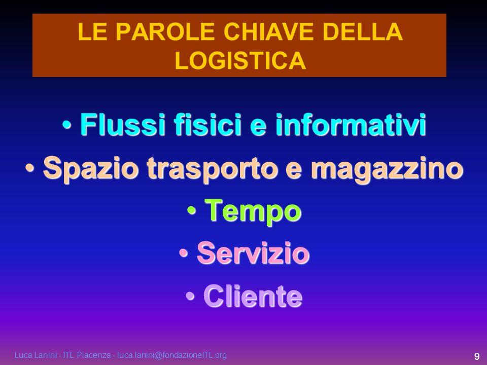 Luca Lanini - ITL Piacenza - luca.lanini@fondazioneITL.org 10 Gestione efficiente ed integrata della catena di fornitura (SUPPLY CHAIN MANAGEMENT) Gestione globale dei costi OUTSOURCING, ovvero i LOGISTICI al servizio delle imprese Servizi logistici AD ALTO VALORE AGGIUNTO Gestione degli STOCK (magazzini) TRASPORTO E INTERMODALITA ICT – information and communication technology FORMAZIONE IN LOGISTICA I CONCETTI BASE DELLA LOGISTICA