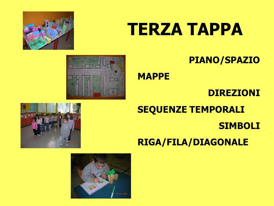 TERZA TAPPA PIANO/SPAZIO MAPPE DIREZIONI SEQUENZE TEMPORALI SIMBOLI RIGA/FILA/DIAGONALE