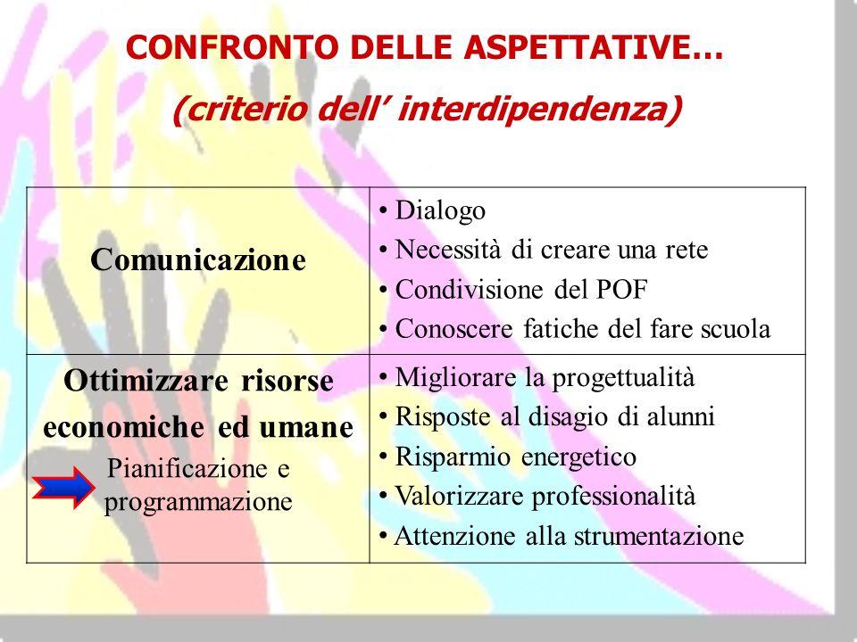 CONFRONTO DELLE ASPETTATIVE… (criterio dell interdipendenza) Comunicazione Dialogo Necessità di creare una rete Condivisione del POF Conoscere fatiche