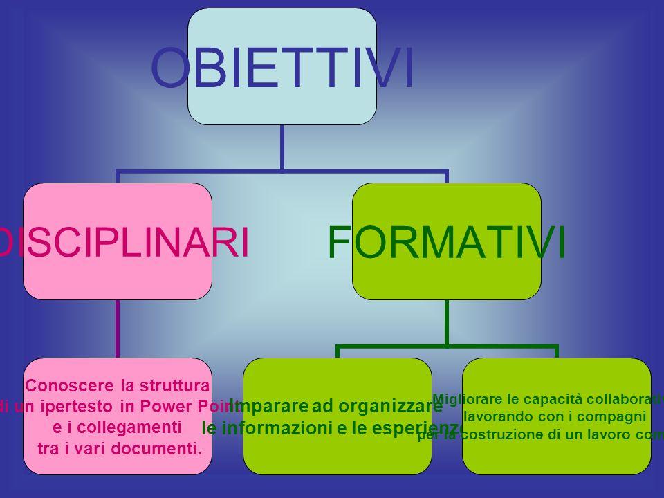 OBIETTIVI DISCIPLINARI Conoscere la struttura di un ipertesto in Power Point e i collegamenti tra i vari documenti. FORMATIVI Imparare ad organizzare