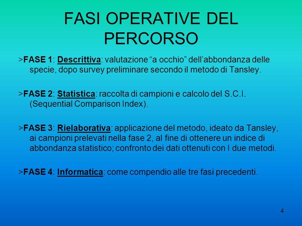 4 FASI OPERATIVE DEL PERCORSO >FASE 1: Descrittiva: valutazione a occhio dellabbondanza delle specie, dopo survey preliminare secondo il metodo di Tan