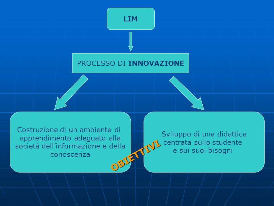 PROCESSO DI INNOVAZIONE Costruzione di un ambiente di apprendimento adeguato alla società dellinformazione e della conoscenza Sviluppo di una didattic