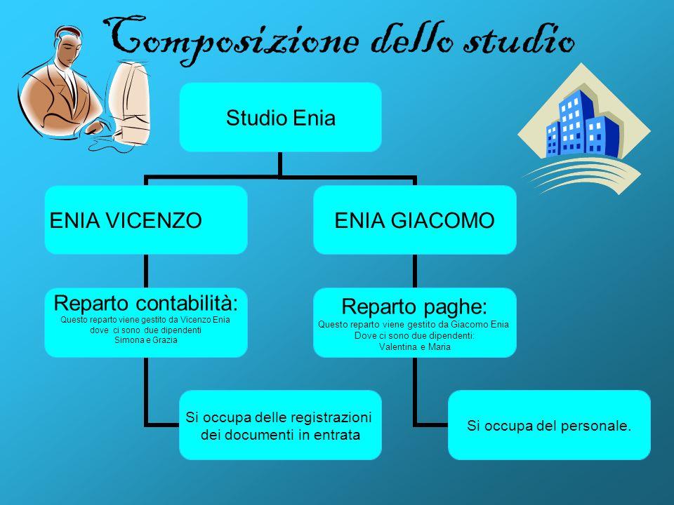 Composizione dello studio Studio Enia ENIA VICENZO Reparto contabilità: Questo reparto viene gestito da Vicenzo Enia dove ci sono due dipendenti Simon