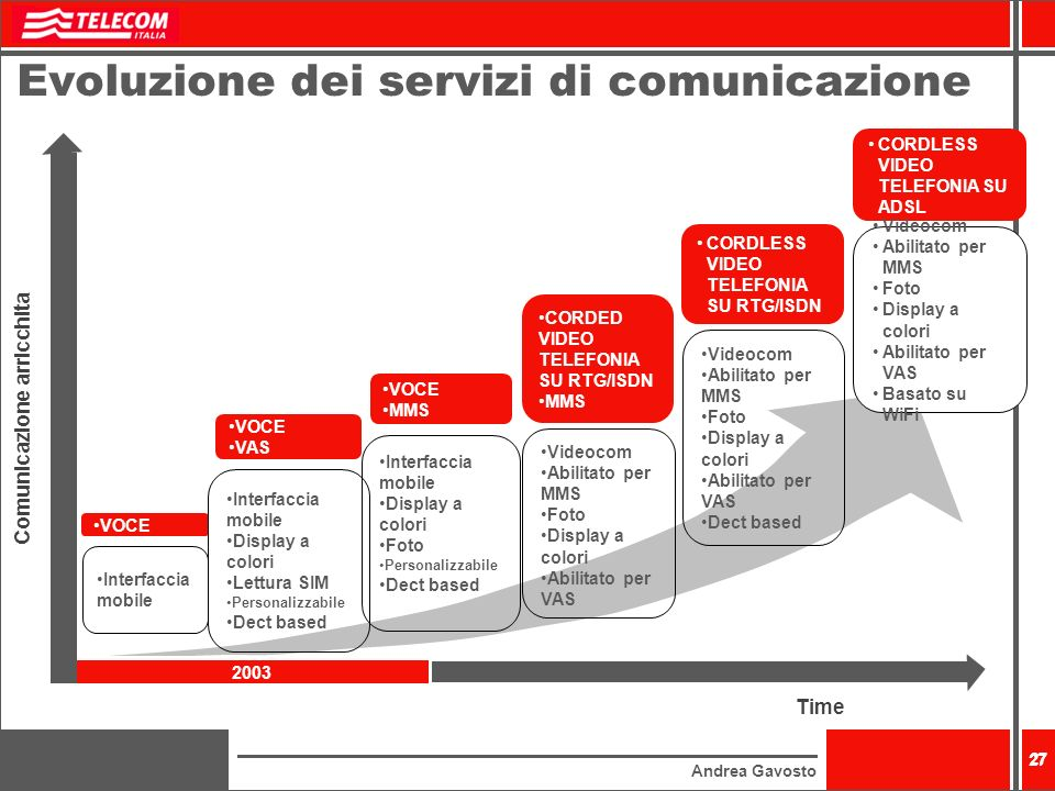 Andrea Gavosto 27 Evoluzione dei servizi di comunicazione Comunicazione arricchita 2003 Time 27 VOCE VAS VOCE MMS CORDED VIDEO TELEFONIA SU RTG/ISDN M