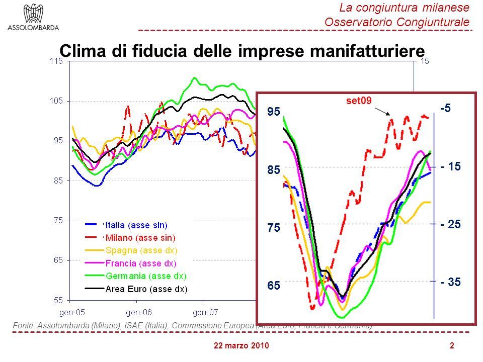 22 marzo 2010 La congiuntura milanese Osservatorio Congiunturale 2 Fonte: Assolombarda (Milano), ISAE (Italia), Commissione Europea (Area Euro, Franci