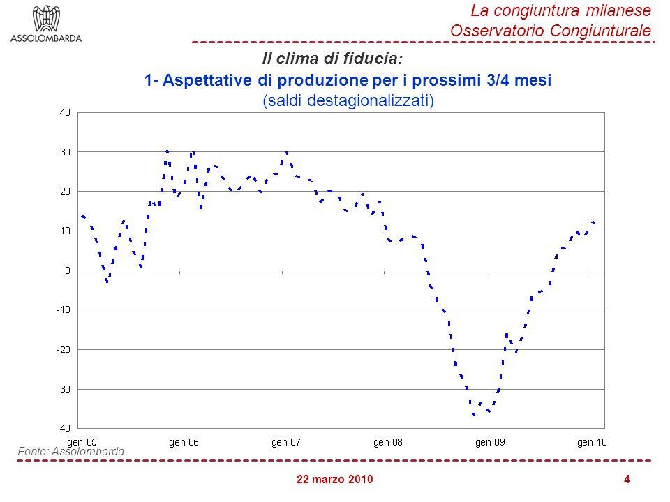 22 marzo 2010 La congiuntura milanese Osservatorio Congiunturale 5 Fonte: Assolombarda 2- Scorte di prodotti finiti (saldi destagionalizzati) Il clima di fiducia: