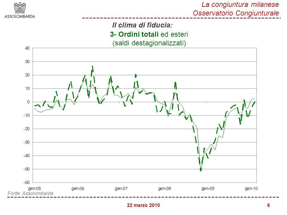 22 marzo 2010 La congiuntura milanese Osservatorio Congiunturale 6 Fonte: Assolombarda 3- Ordini totali ed esteri (saldi destagionalizzati) Il clima di fiducia: