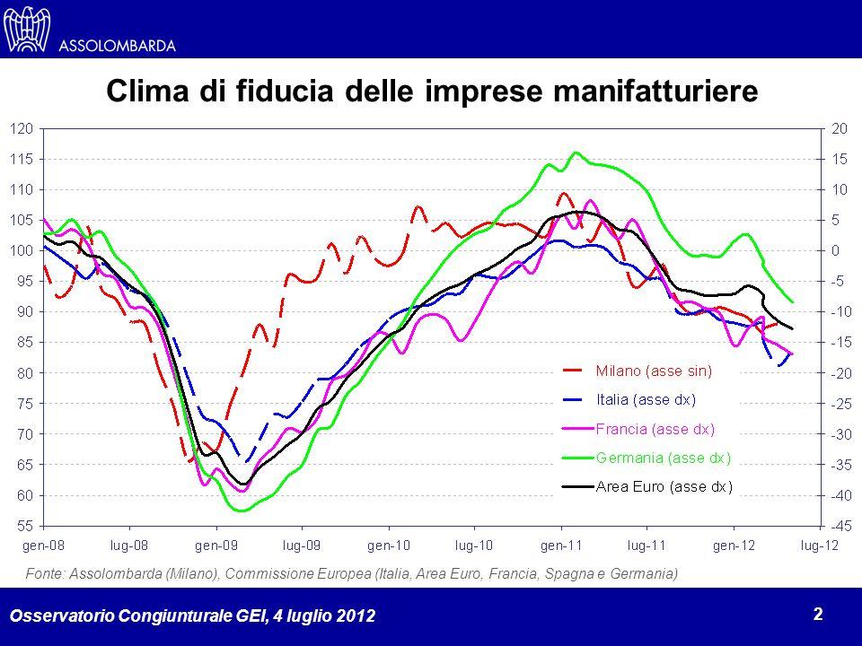 Osservatorio Congiunturale GEI, 4 luglio 2012 2 Fonte: Assolombarda (Milano), Commissione Europea (Italia, Area Euro, Francia, Spagna e Germania) Clima di fiducia delle imprese manifatturiere