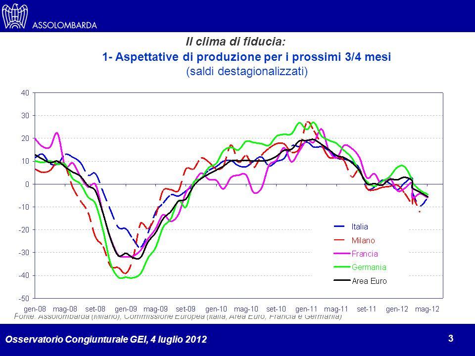 Osservatorio Congiunturale GEI, 4 luglio 2012 3 Il clima di fiducia: Fonte: Assolombarda (Milano), Commissione Europea (Italia, Area Euro, Francia e G