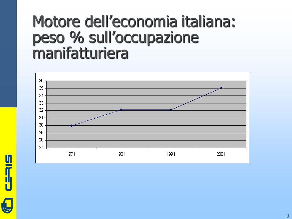 CERIS-CNR 3 Motore delleconomia italiana: peso % sulloccupazione manifatturiera