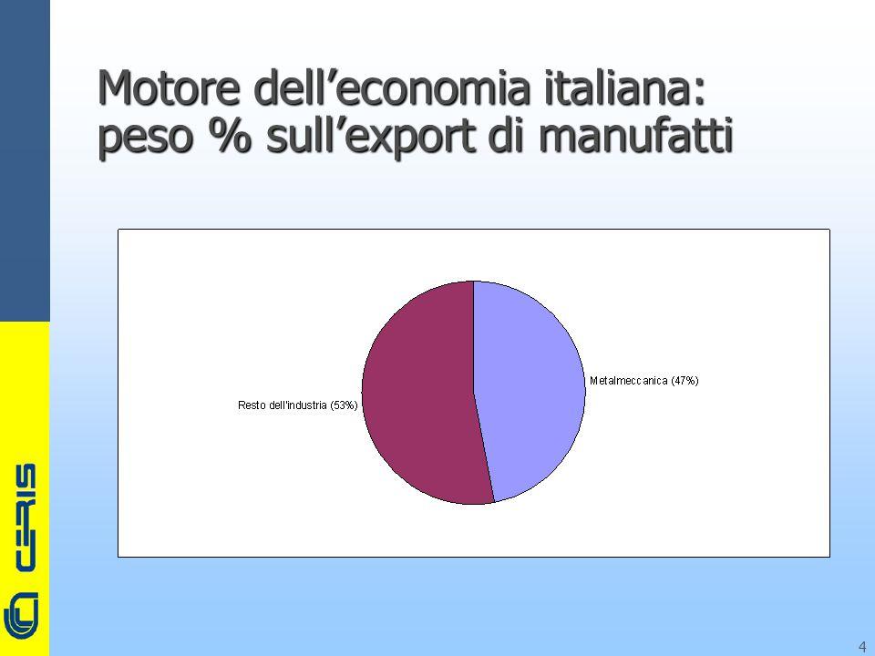 CERIS-CNR 4 Motore delleconomia italiana: peso % sullexport di manufatti