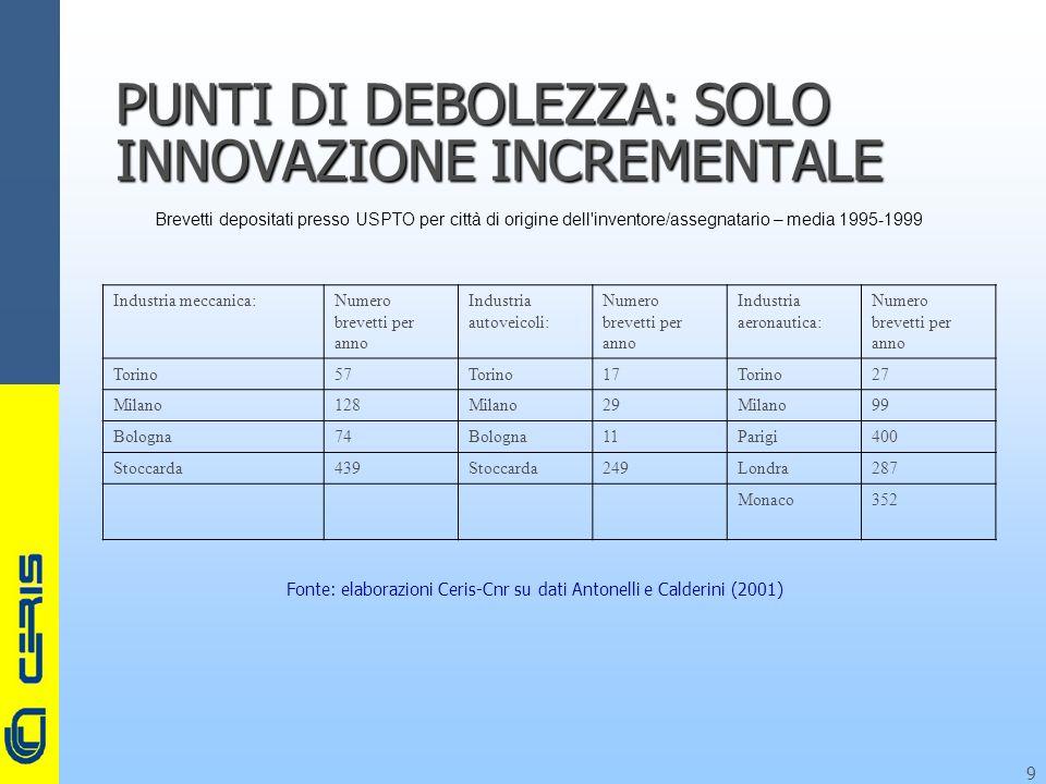 CERIS-CNR 9 PUNTI DI DEBOLEZZA: SOLO INNOVAZIONE INCREMENTALE Fonte: elaborazioni Ceris-Cnr su dati Antonelli e Calderini (2001) Brevetti depositati presso USPTO per città di origine dell inventore/assegnatario – media 1995-1999 Industria meccanica:Numero brevetti per anno Industria autoveicoli: Numero brevetti per anno Industria aeronautica: Numero brevetti per anno Torino57Torino17Torino27 Milano128Milano29Milano99 Bologna74Bologna11Parigi400 Stoccarda439Stoccarda249Londra287 Monaco352