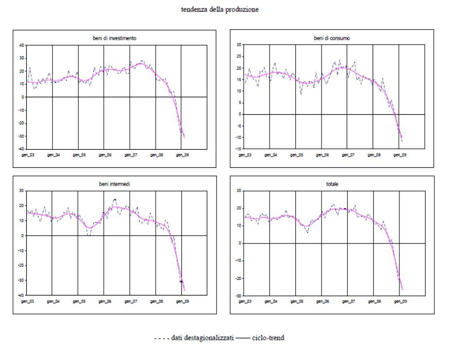 Canali di trasmissione: primi spunti di riflessione Le inchieste ISAE consentono infine di monitorare da vicino tre possibili canali di trasmissione del ciclo, particolarmente rilevanti nella fase corrente: Le inchieste ISAE consentono infine di monitorare da vicino tre possibili canali di trasmissione del ciclo, particolarmente rilevanti nella fase corrente: Andamento delle scorteAndamento delle scorte Utilizzo degli impianti e ciclo degli investimentiUtilizzo degli impianti e ciclo degli investimenti Possibili vincoli di credito (credit crunch)Possibili vincoli di credito (credit crunch) Circa il primo punto, gli indicatori riferiti sia al settore commerciale sia a quello industriale mostrano una prima tendenza alla diminuzione delle scorte accumulate dalle imprese Circa il primo punto, gli indicatori riferiti sia al settore commerciale sia a quello industriale mostrano una prima tendenza alla diminuzione delle scorte accumulate dalle imprese Circa il secondo punto, indicazioni fortemente negative sono venute dallindagine dello scorso gennaio, con il grado di utilizzo degli impianti che ha raggiunto un minimo storico Circa il secondo punto, indicazioni fortemente negative sono venute dallindagine dello scorso gennaio, con il grado di utilizzo degli impianti che ha raggiunto un minimo storico Circa il terzo punto, forti preoccupazioni emergono nellindustria, meno marcate nei servizi e nel commercio Circa il terzo punto, forti preoccupazioni emergono nellindustria, meno marcate nei servizi e nel commercio