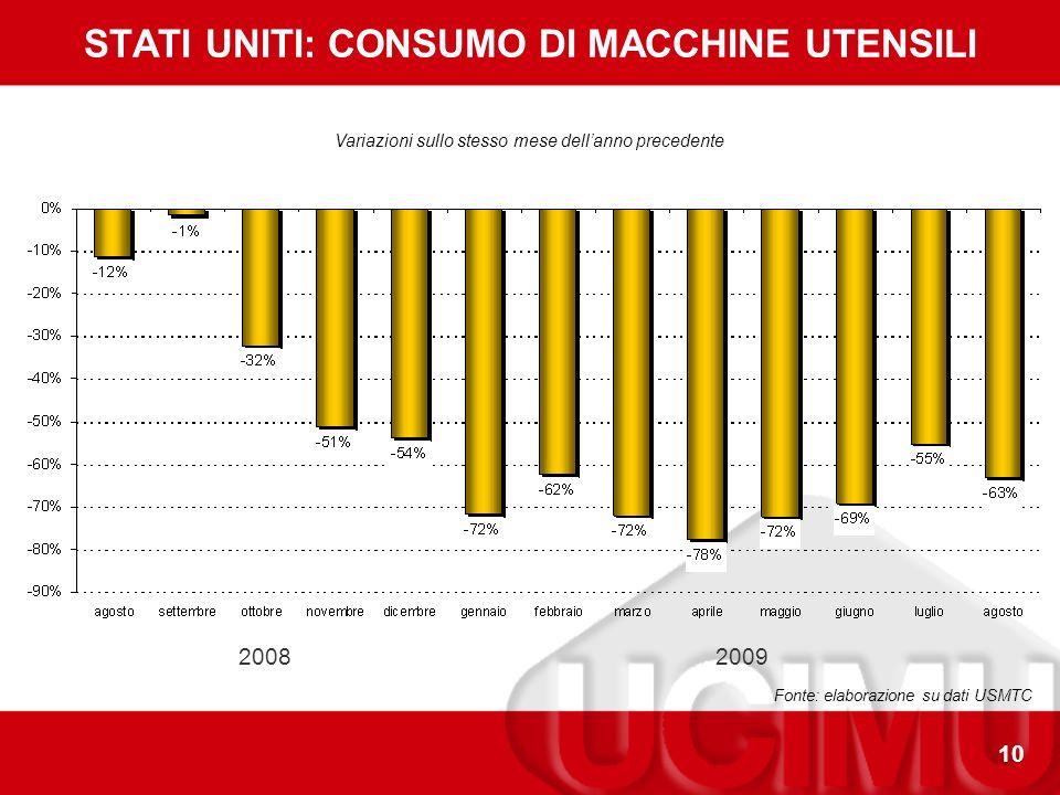 10 STATI UNITI: CONSUMO DI MACCHINE UTENSILI Fonte: elaborazione su dati USMTC Variazioni sullo stesso mese dellanno precedente 20082009