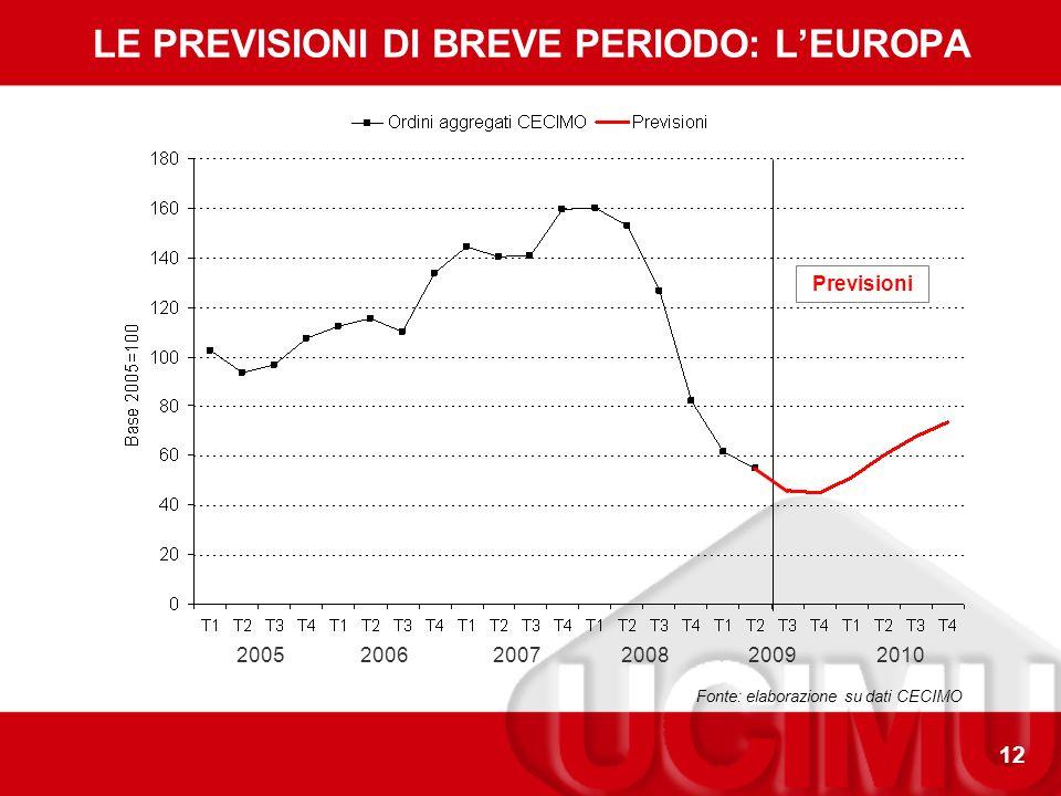 12 LE PREVISIONI DI BREVE PERIODO: LEUROPA 200520072008200920102006 Fonte: elaborazione su dati CECIMO Previsioni