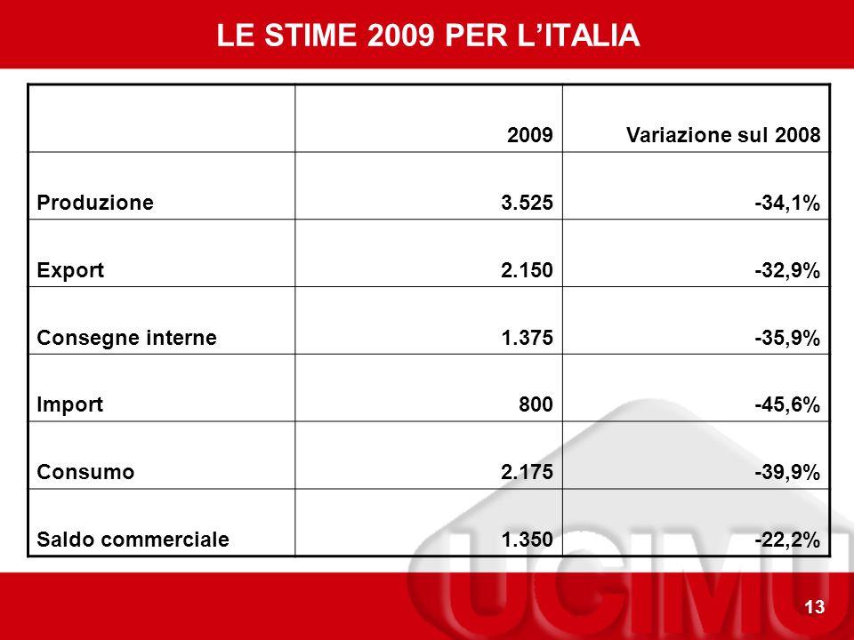 13 LE STIME 2009 PER LITALIA 2009Variazione sul 2008 Produzione3.525-34,1% Export2.150-32,9% Consegne interne1.375-35,9% Import800-45,6% Consumo2.175-39,9% Saldo commerciale1.350-22,2%