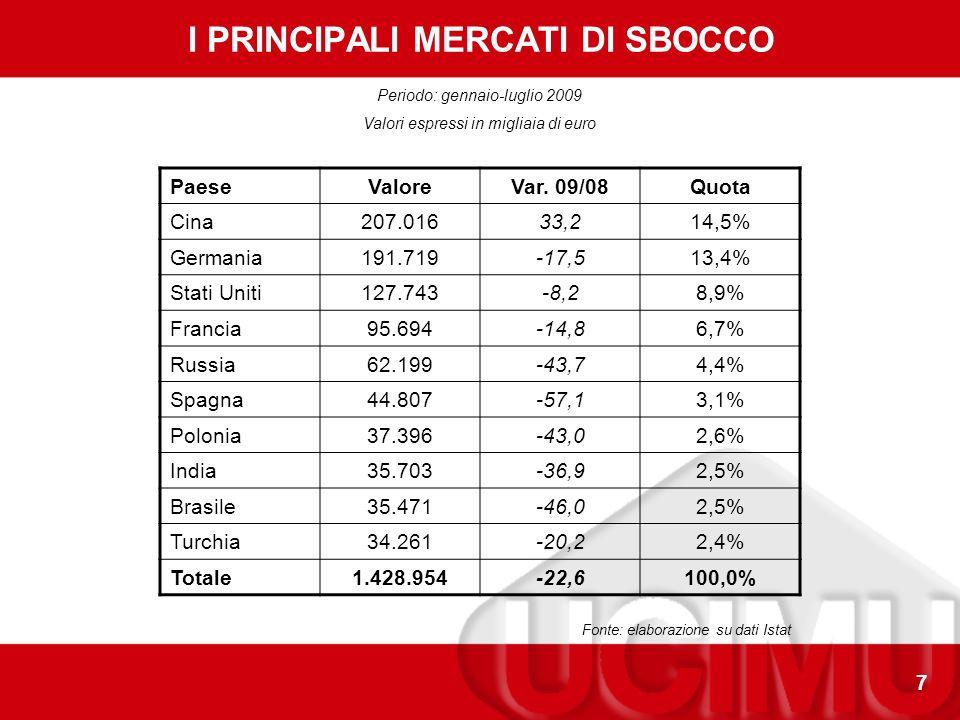 7 I PRINCIPALI MERCATI DI SBOCCO PaeseValoreVar.