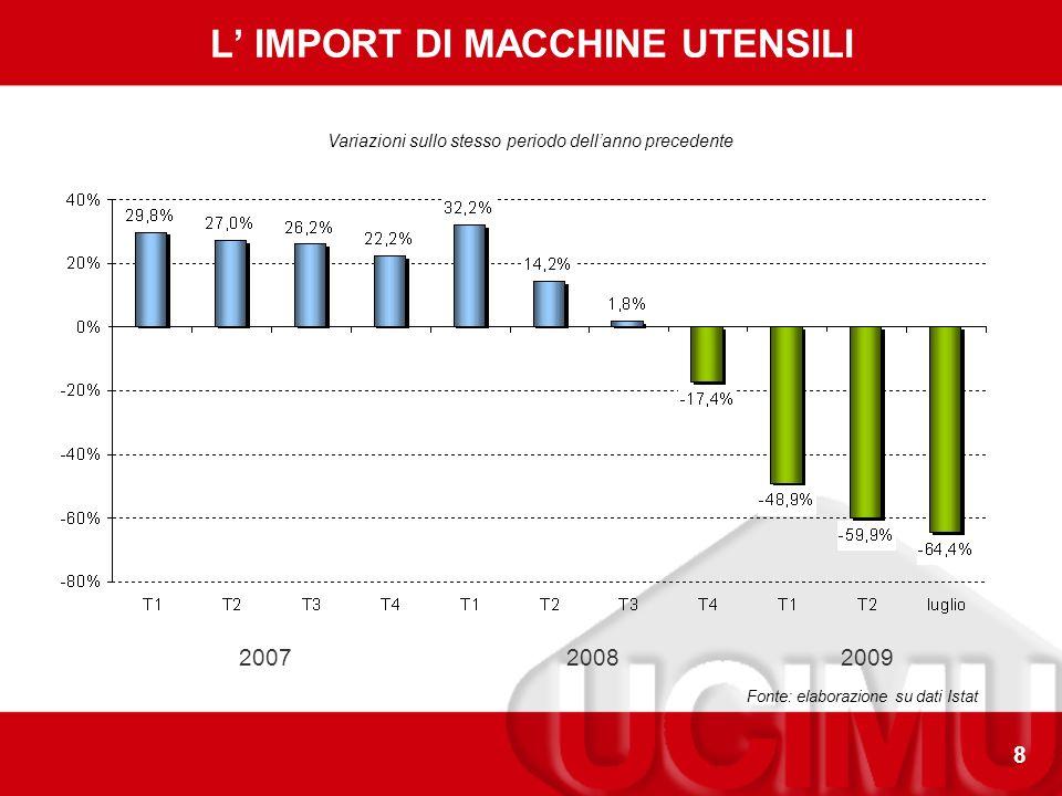 8 L IMPORT DI MACCHINE UTENSILI Fonte: elaborazione su dati Istat Variazioni sullo stesso periodo dellanno precedente 200720082009