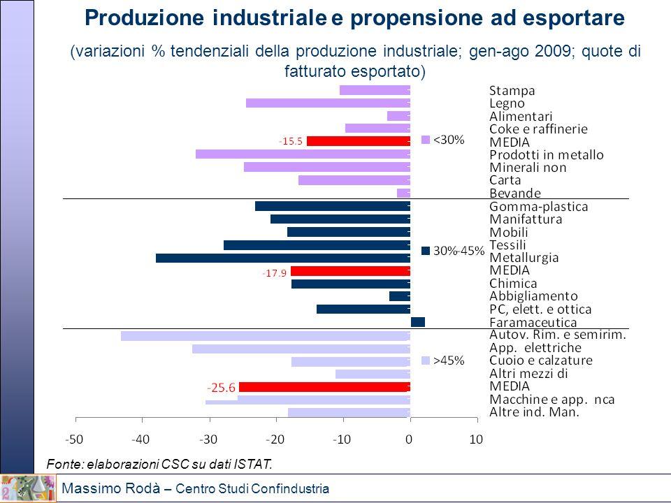 Massimo Rodà – Centro Studi Confindustria Produzione industriale e propensione ad esportare (variazioni % tendenziali della produzione industriale; ge