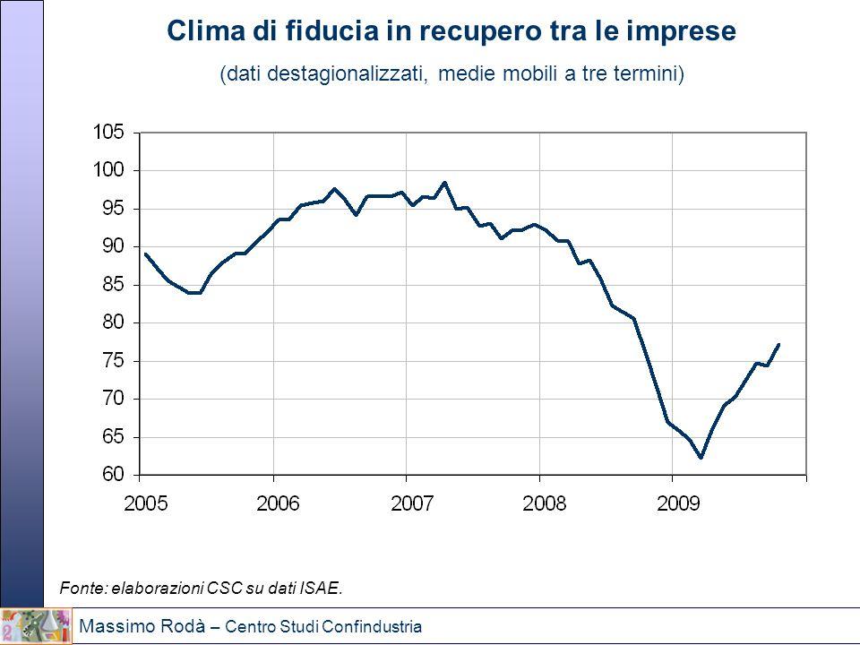 Massimo Rodà – Centro Studi Confindustria Clima di fiducia in recupero tra le imprese (dati destagionalizzati, medie mobili a tre termini) Fonte: elab