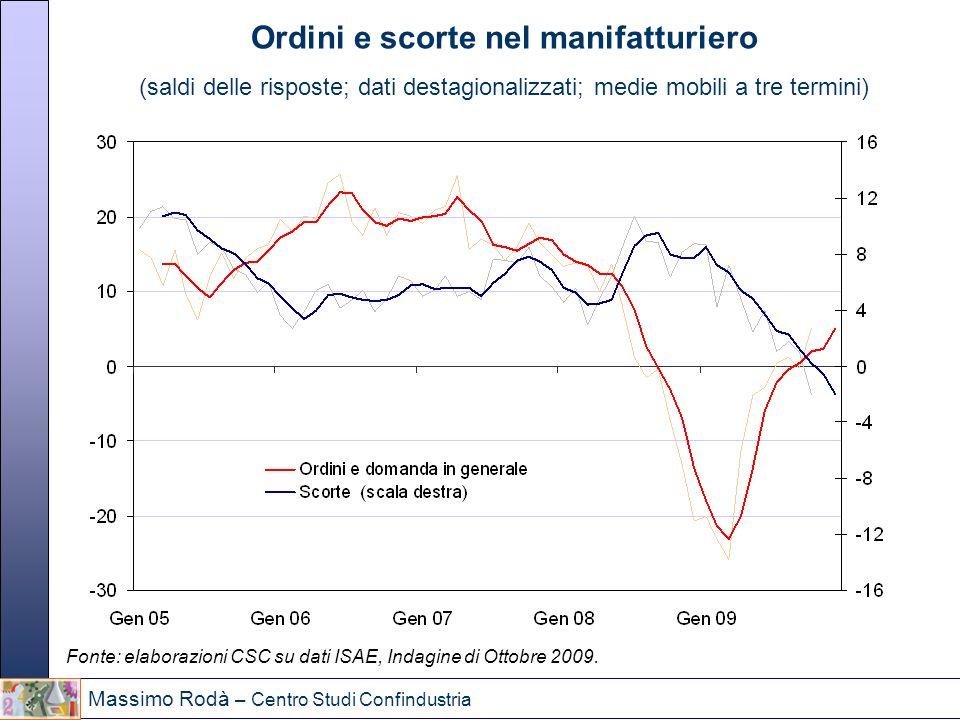 Massimo Rodà – Centro Studi Confindustria Ordini e scorte nel manifatturiero (saldi delle risposte; dati destagionalizzati; medie mobili a tre termini