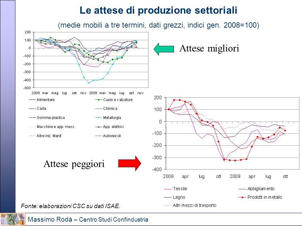 Massimo Rodà – Centro Studi Confindustria Le attese di produzione settoriali (medie mobili a tre termini, dati grezzi, indici gen. 2008=100) Fonte: el