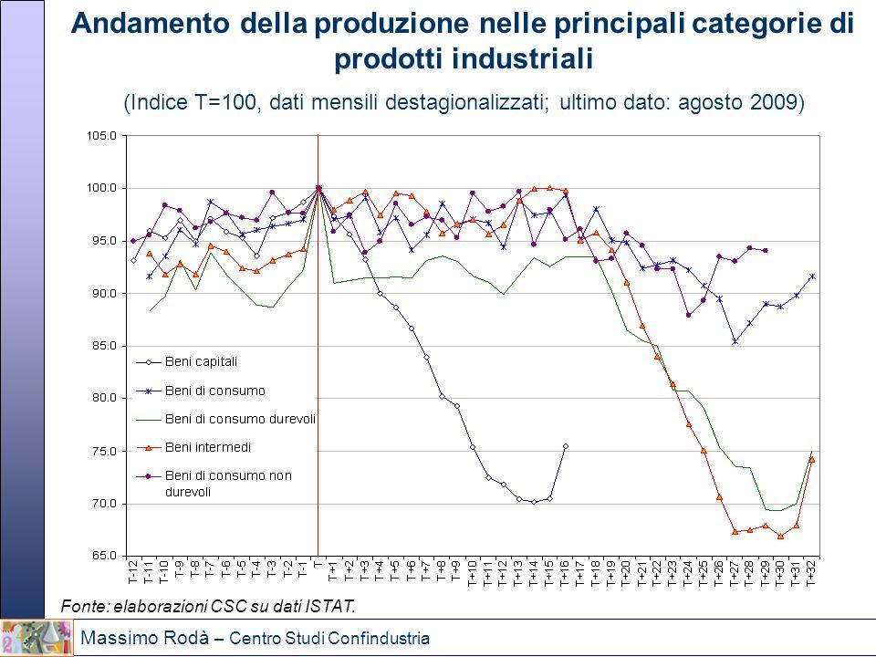 Massimo Rodà – Centro Studi Confindustria Andamento della produzione nelle principali categorie di prodotti industriali (Indice T=100, dati mensili de