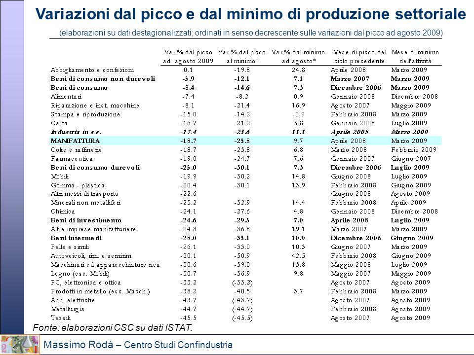 Massimo Rodà – Centro Studi Confindustria Variazioni dal picco e dal minimo di produzione settoriale (elaborazioni su dati destagionalizzati; ordinati