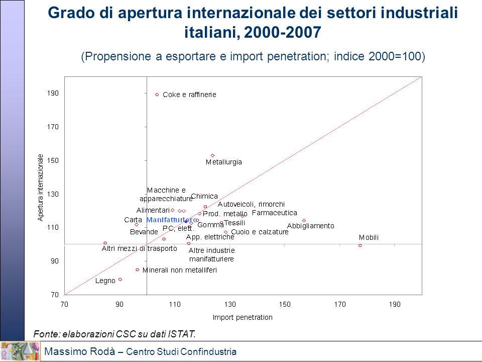 Massimo Rodà – Centro Studi Confindustria Grado di apertura internazionale dei settori industriali italiani, 2000-2007 (Propensione a esportare e impo