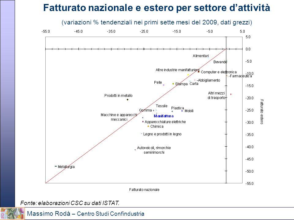 Massimo Rodà – Centro Studi Confindustria Fatturato nazionale e estero per settore dattività (variazioni % tendenziali nei primi sette mesi del 2009,