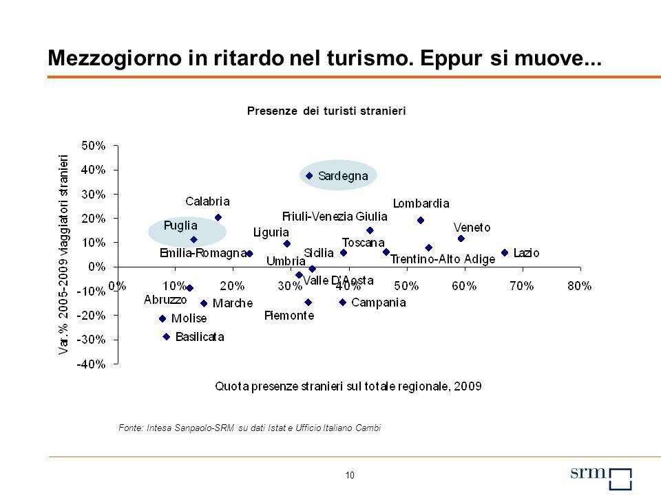 9 Studenti stranieri nelle regioni con centri universitari noti a livello internazionale Studenti stranieri in % della popolazione studentesca, 2010 F