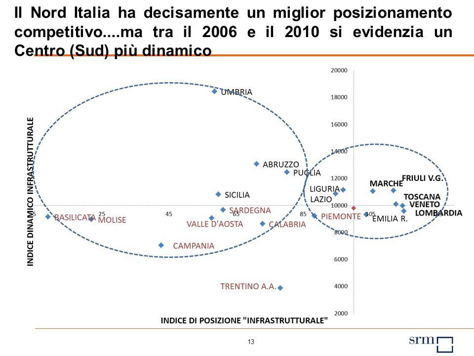 12 Perché un Indice Infrastrutturale di Apertura Internazionale Ha un peso sullindicatore complessivo solo del 10% ma la sua presenza è determinante N