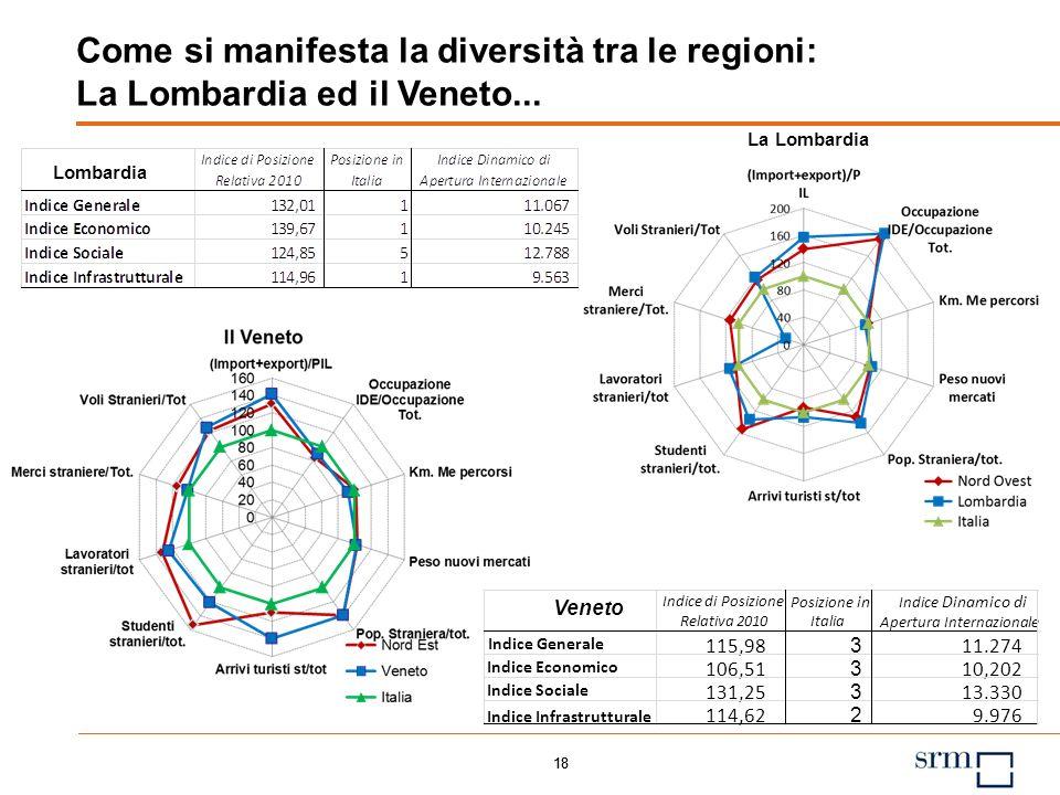 17 La Mappa regionale Le regioni e le macroripartizioni si distribuiscono sui quattro quadranti disegnando due grandi aree di regioni omogenee; unarea