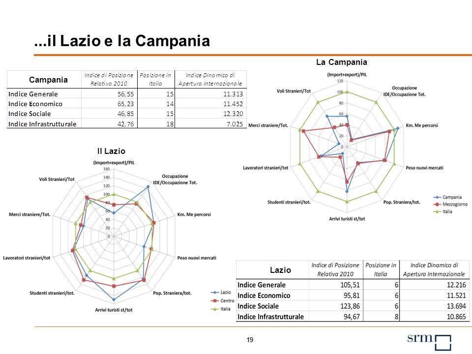 18 Indice di Posizione Relativa 2010 Posizione in Italia Indice Dinamico di Apertura Internazionale Indice Generale 115,98 3 11.274 Indice Economico 1