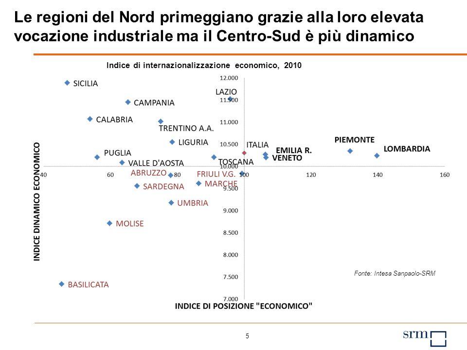 5 Fonte: Intesa Sanpaolo-SRM Le regioni del Nord primeggiano grazie alla loro elevata vocazione industriale ma il Centro-Sud è più dinamico Indice di internazionalizzazione economico, 2010