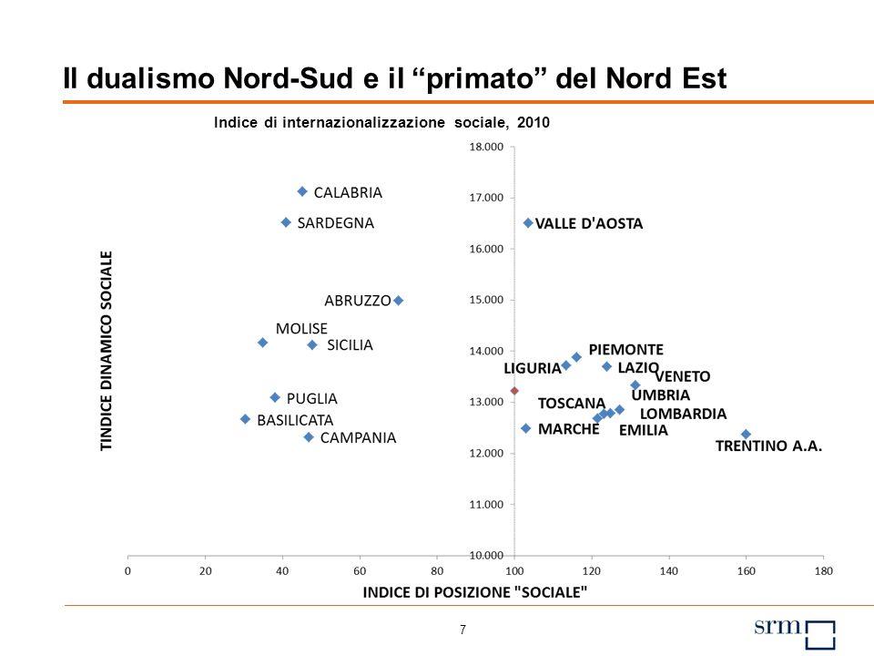 7 Il dualismo Nord-Sud e il primato del Nord Est Indice di internazionalizzazione sociale, 2010