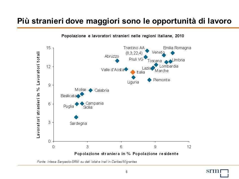 8 Più stranieri dove maggiori sono le opportunità di lavoro Popolazione e lavoratori stranieri nelle regioni italiane, 2010 Fonte: Intesa Sanpaolo-SRM su dati Istat e Inail in Caritas/Migrantes
