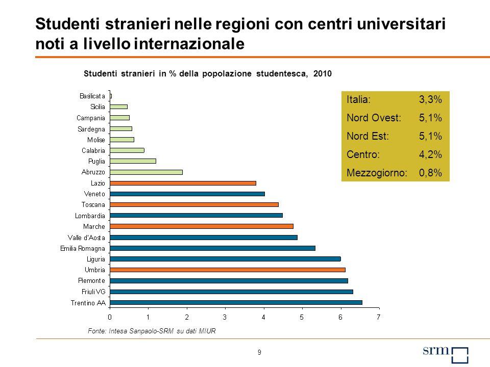 9 Studenti stranieri nelle regioni con centri universitari noti a livello internazionale Studenti stranieri in % della popolazione studentesca, 2010 Fonte: Intesa Sanpaolo-SRM su dati MIUR Italia: 3,3% Nord Ovest: 5,1% Nord Est: 5,1% Centro: 4,2% Mezzogiorno: 0,8%