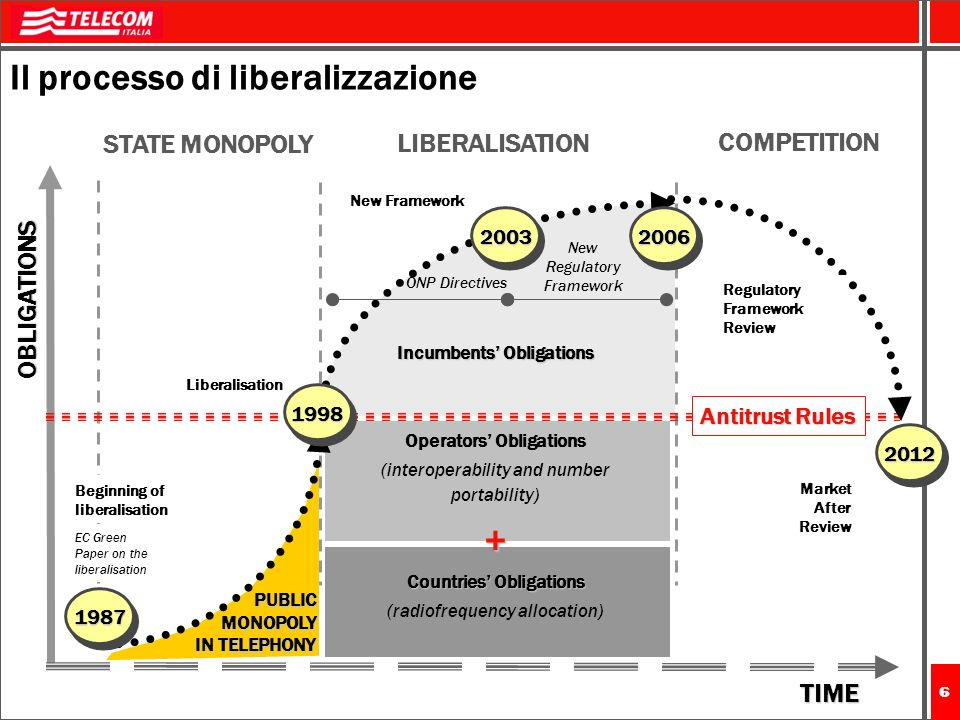 66 Il processo di liberalizzazione OBLIGATIONS 1998 Beginning of liberalisation New Regulatory Framework 2003 Antitrust Rules STATE MONOPOLY LIBERALISATION COMPETITION 1987 EC Green Paper on the liberalisation Liberalisation 2006 2012 ONP Directives Regulatory Framework Review Market After Review TIME Incumbents Obligations Operators Obligations (interoperability and number portability)+ Countries Obligations (radiofrequency allocation) PUBLIC MONOPOLY IN TELEPHONY New Framework