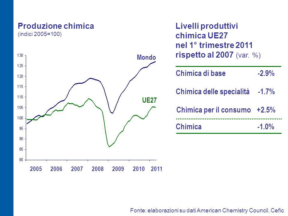 Produzione chimica (indici 2005=100) Fonte: elaborazioni su dati American Chemistry Council, Cefic Livelli produttivi chimica UE27 nel 1° trimestre 20