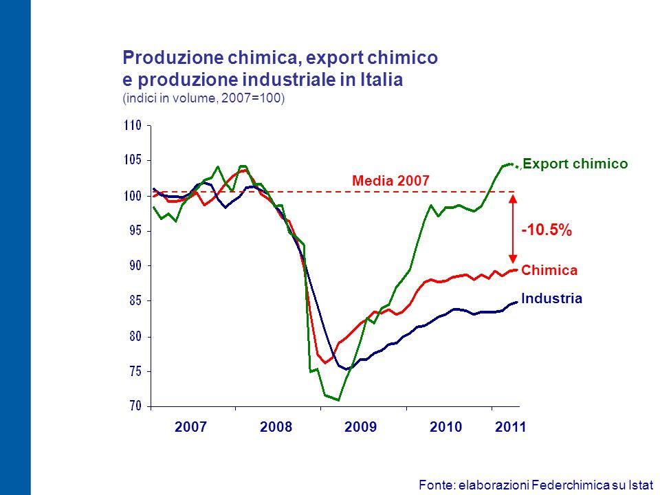Produzione chimica, export chimico e produzione industriale in Italia (indici in volume, 2007=100) Industria 20072008200920102011 Chimica Media 2007 -