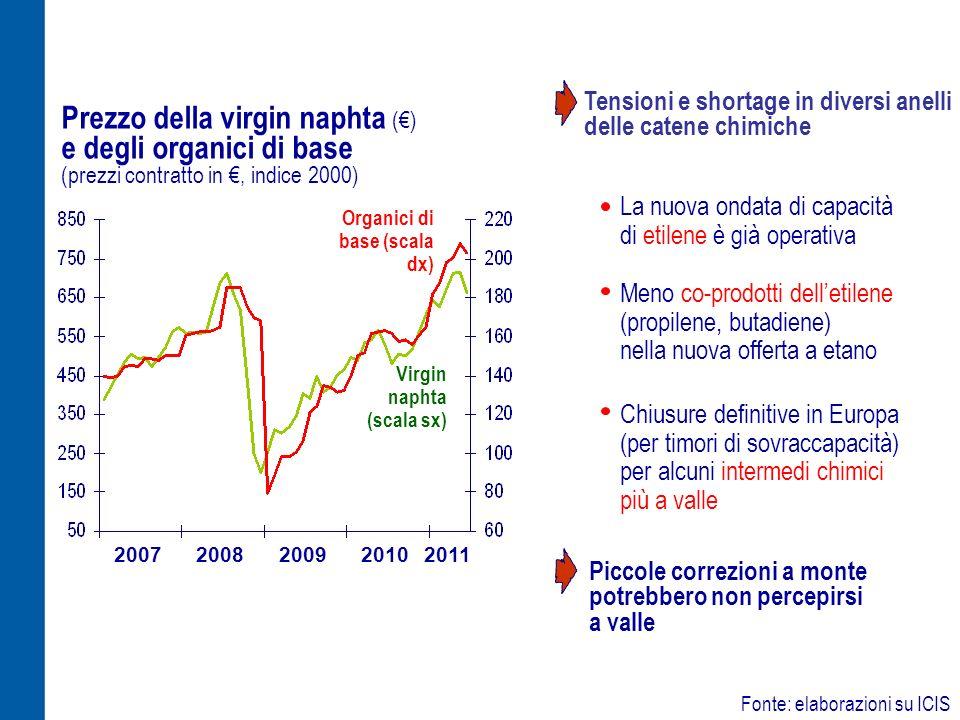 Prezzo della virgin naphta () e degli organici di base (prezzi contratto in, indice 2000) Fonte: elaborazioni su ICIS 2007200820092010 2011 Organici d