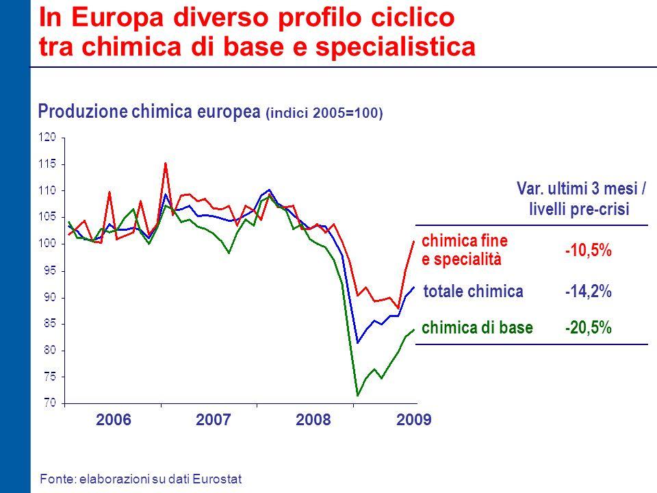 Fonte: elaborazioni su dati Eurostat Produzione chimica europea (indici 2005=100) In Europa diverso profilo ciclico tra chimica di base e specialistica 2006200720082009 chimica fine e specialità totale chimica chimica di base Var.