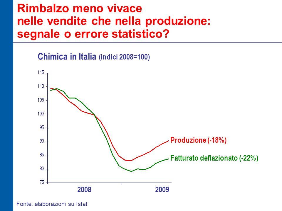 Rimbalzo meno vivace nelle vendite che nella produzione: segnale o errore statistico.
