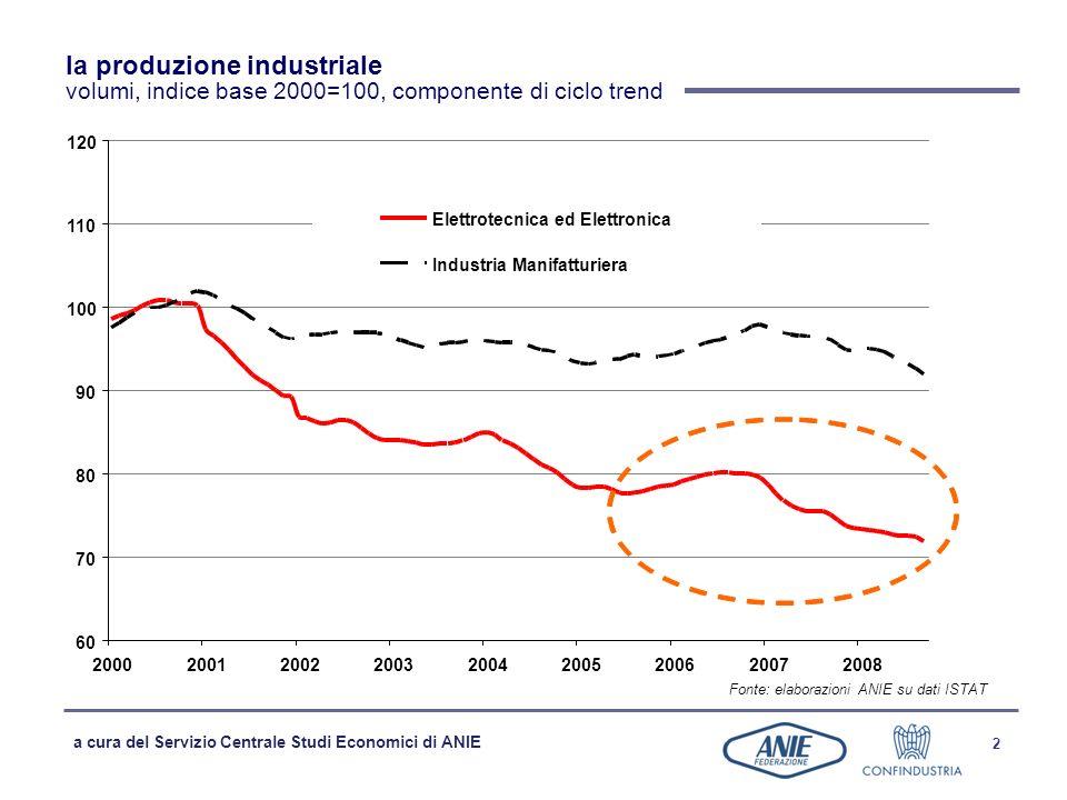 a cura del Servizio Centrale Studi Economici di ANIE 2 la produzione industriale volumi, indice base 2000=100, componente di ciclo trend Fonte: elabor