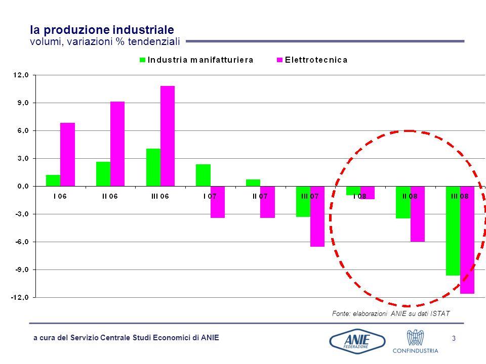 a cura del Servizio Centrale Studi Economici di ANIE 3 la produzione industriale volumi, variazioni % tendenziali Fonte: elaborazioni ANIE su dati IST