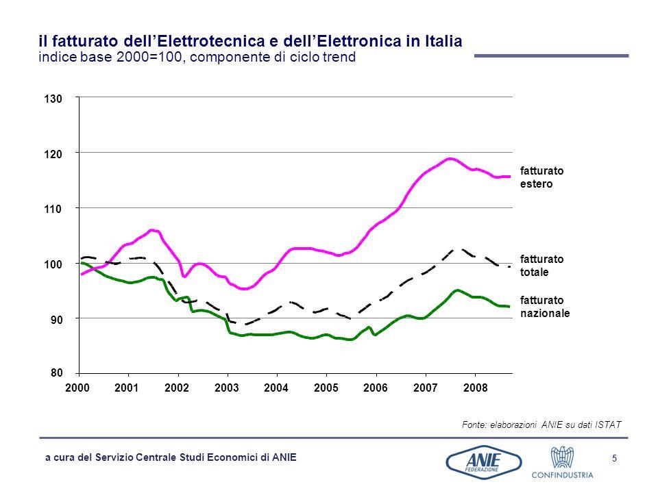 a cura del Servizio Centrale Studi Economici di ANIE 6 i preconsuntivi 2008 variazione % del fatturato Fonte: elaborazioni ANIE su dati ISTAT ELETTROTECNIC A ELETTRONICA 4,5 -4,0 0,0 5,8 -3,5 0,0 2008/2007 2007/2006