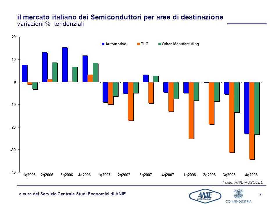 a cura del Servizio Centrale Studi Economici di ANIE 7 il mercato italiano dei Semiconduttori per aree di destinazione variazioni % tendenziali Fonte: ANIE-ASSODEL